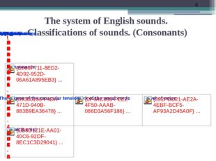 The system of English sounds. Classifications of sounds. (Consonants)