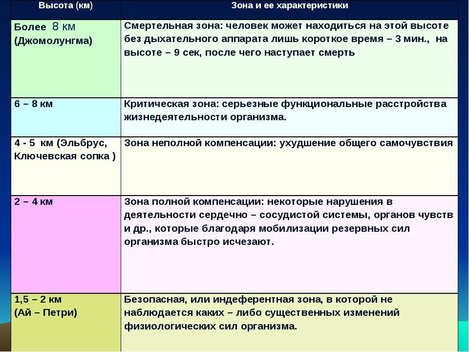 Высота (км)Зона и ее характеристики Более 8 км (Джомолунгма)Смертельная зон...