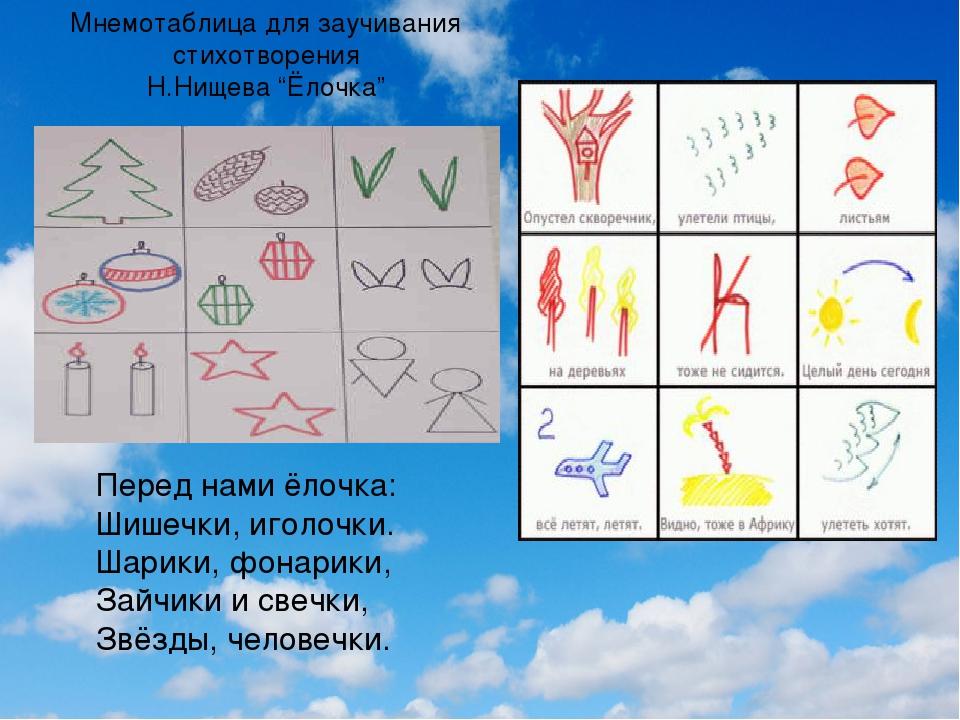 """Мнемотаблица для заучивания стихотворения Н.Нищева """"Ёлочка"""" Перед нами ёлочка..."""