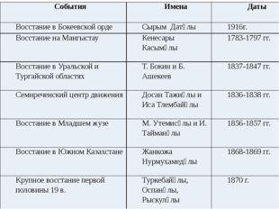События Имена Даты Восстание в Бокеевской орде СырымДатұлы 1916г. Восстание н