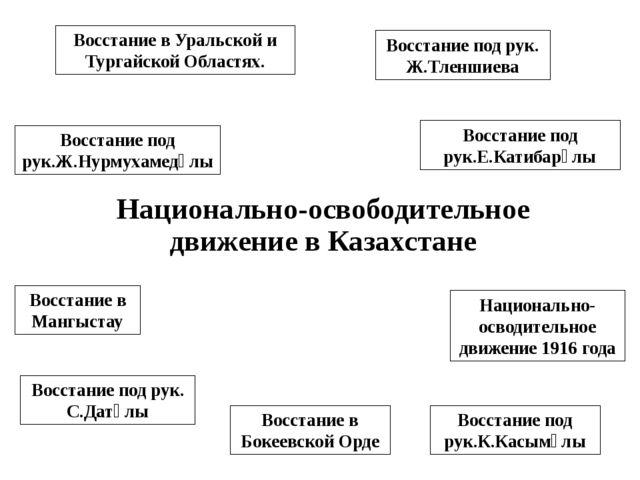 Национально-освободительное движение в Казахстане Восстание под рук.К.Касымұл...