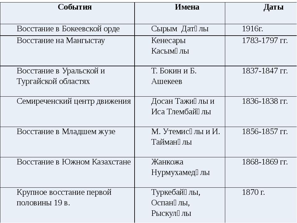 События Имена Даты Восстание в Бокеевской орде СырымДатұлы 1916г. Восстание н...