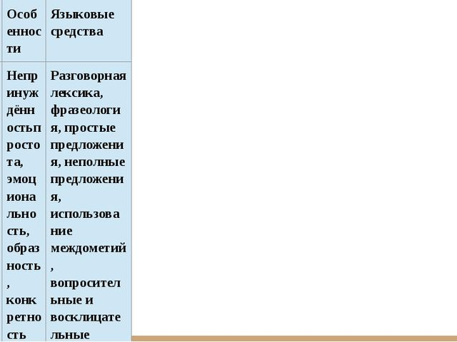 Стиль Жанры Особенности Языковые средства Разговорный Беседа, рассказ, письма...