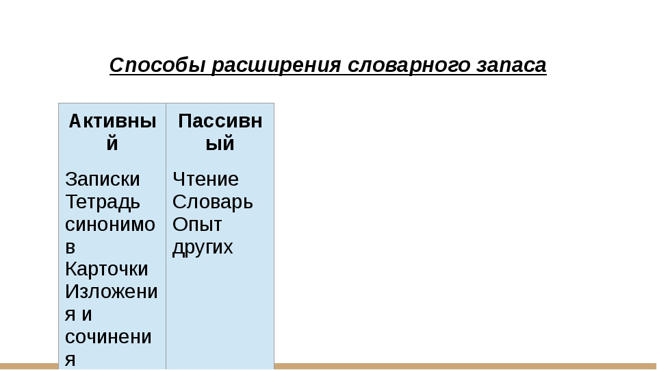 Способы расширения словарного запаса Активный Пассивный Записки Тетрадь синон...