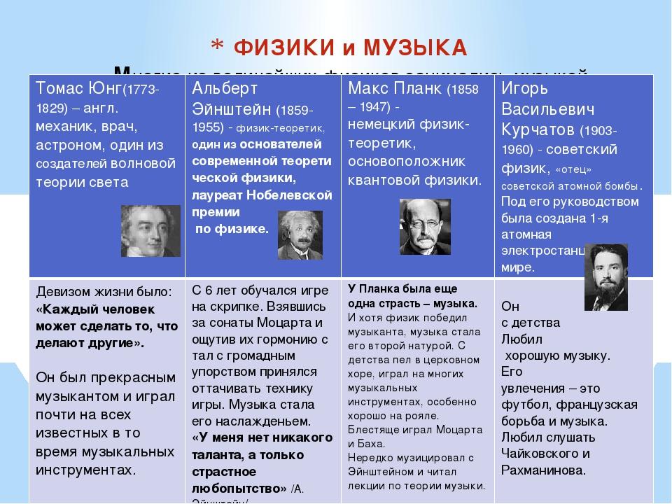ФИЗИКИ и МУЗЫКА Многие из величайших физиков занимались музыкой Томас Юнг(177...