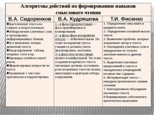 Алгоритмы действий по формированию навыков смыслового чтения В.А. Сидоренков