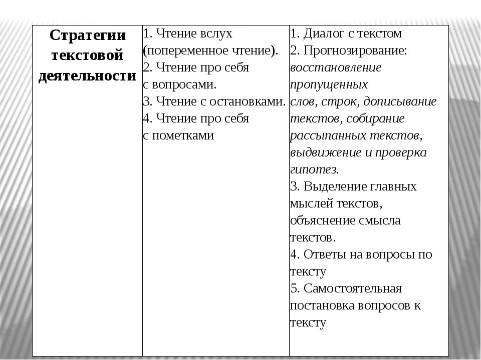 Стратегии текстовой деятельности 1. Чтение вслух (попеременное чтение). 2. Чт...