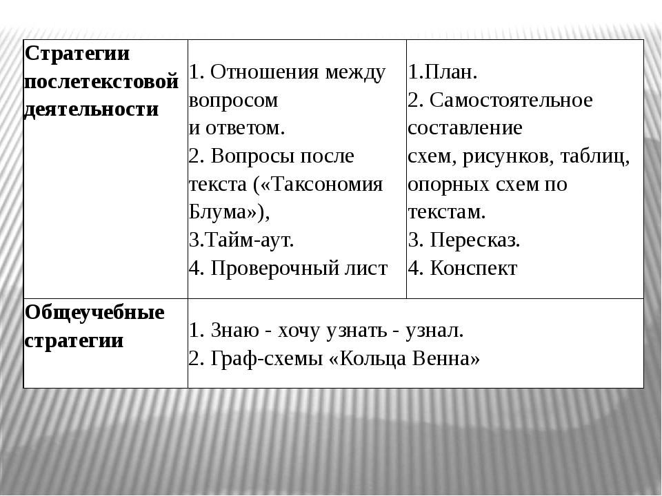 Стратегии послетекстовой деятельности 1. Отношения между вопросом и ответом....