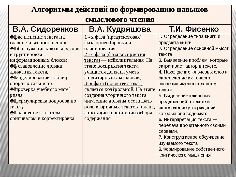 Алгоритмы действий по формированию навыков смыслового чтения В.А. Сидоренков...