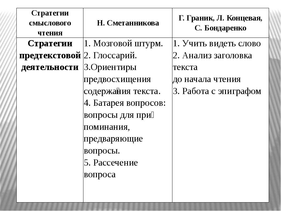 Стратегии смыслового чтения Н.Сметанникова Г.Граник, Л. Концевая, С. Бондарен...
