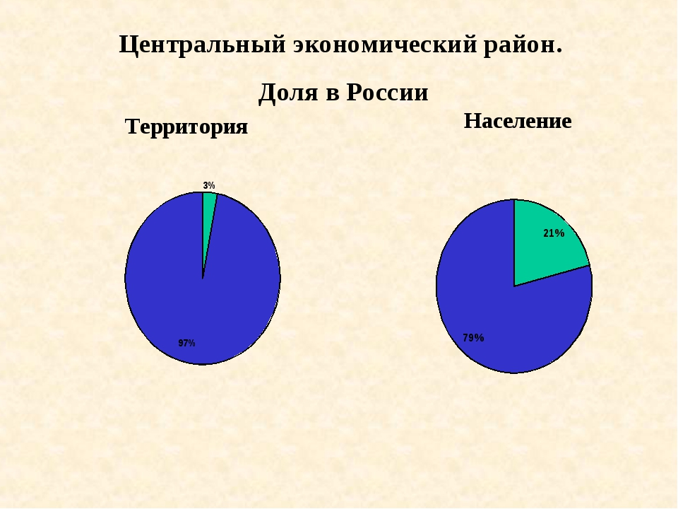 Территория Центральный экономический район. Доля в России