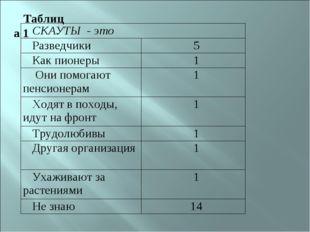 Таблица 1 СКАУТЫ - это  Разведчики 5 Как пионеры 1 Они помогают пенсионера