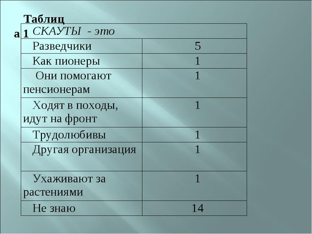 Таблица 1 СКАУТЫ - это  Разведчики 5 Как пионеры 1 Они помогают пенсионера...