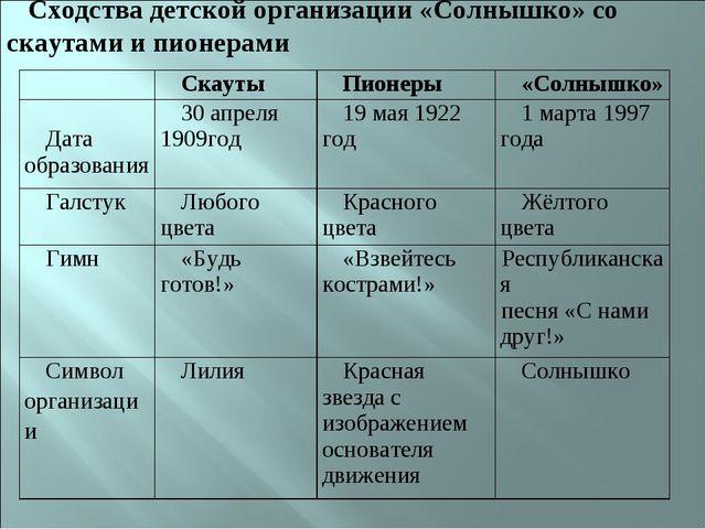 Сходства детской организации «Солнышко» со скаутами и пионерами СкаутыПионе...