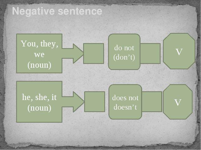 Negative sentence You, they, we (noun) do not (don't) V he, she, it (noun) do...