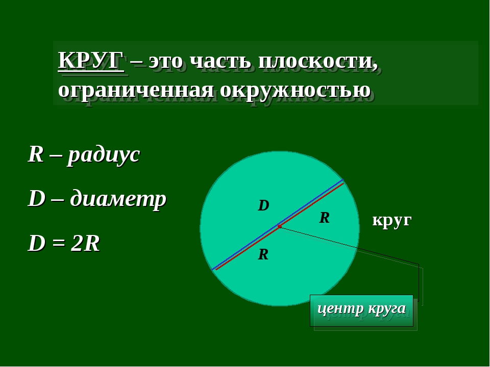 КРУГ – это часть плоскости, ограниченная окружностью круг центр круга R R – р...