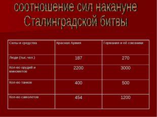 Силы и средстваКрасная АрмияГермания и её союзники Люди (тыс.чел.)187270