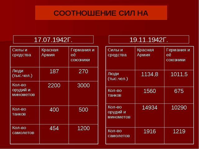 СООТНОШЕНИЕ СИЛ НА 17.07.1942Г. 19.11.1942Г. Силы и средстваКрасная АрмияГе...