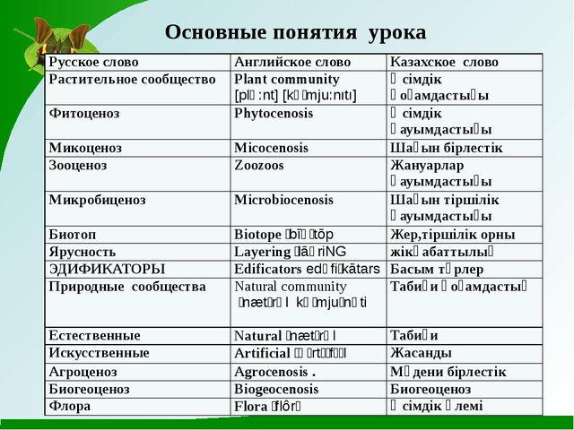 Основные понятия урока Русское слово Английское слово Казахское слово Растит...