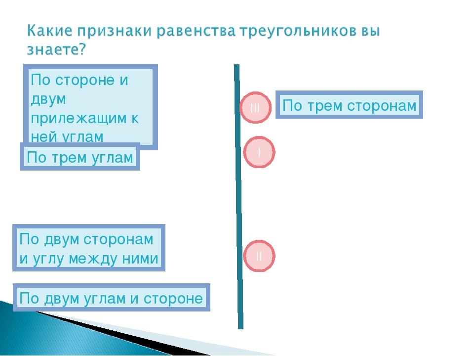 По трем сторонам III I II По стороне и двум прилежащим к ней углам По двум ст...