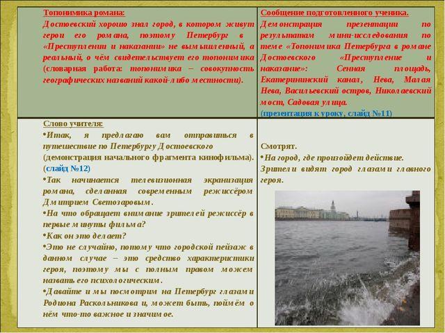 Топонимика романа: Достоевский хорошо знал город, в котором живут герои его р...