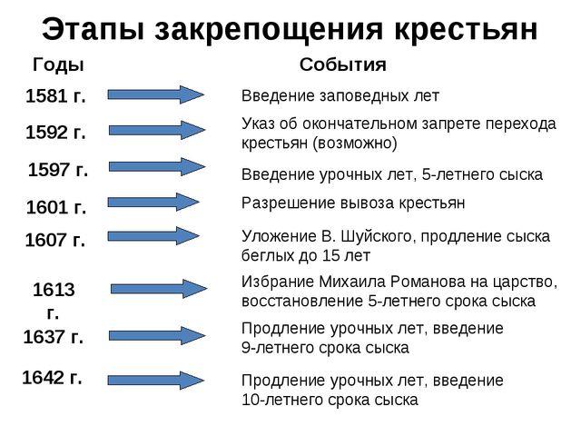 Этапы закрепощения крестьян Годы События 1581 г. Введение заповедных лет 1...