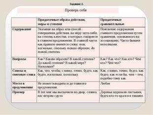 Задание 2. Придаточные образа действия, мерыи степени Придаточные сравнительн