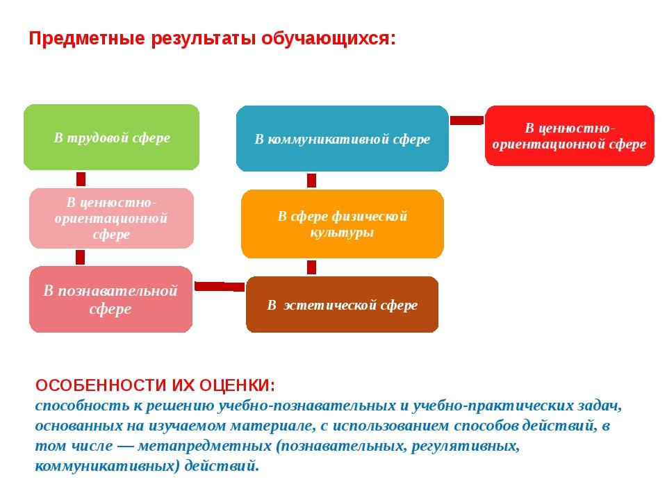 В трудовой сфере В ценностно-ориентационной сфере В познавательной сфере В эс...