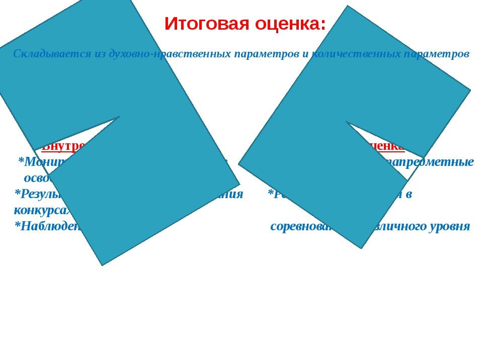 Итоговая оценка: Внутренняя оценка Внешняя оценка *Мониторинг оценки результа...
