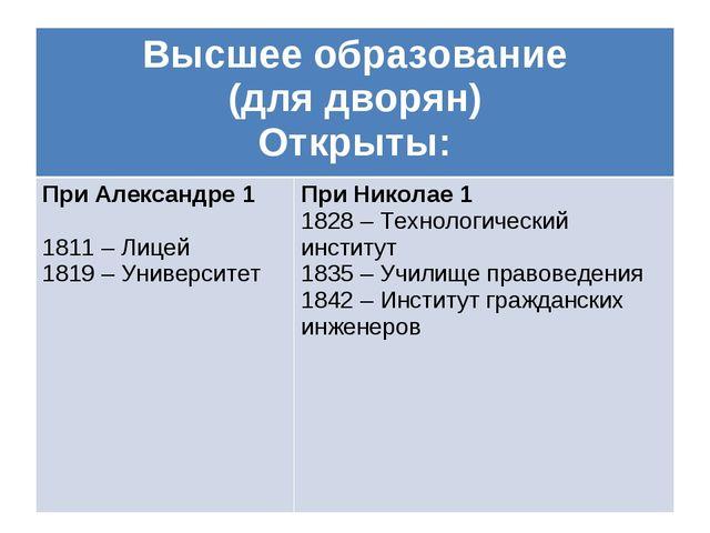 Высшее образование (для дворян) Открыты: При Александре 1  1811 – Лицей 181...