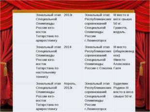 Зональный этап Специальной Олимпиады России юго- восток Татарстана по армре
