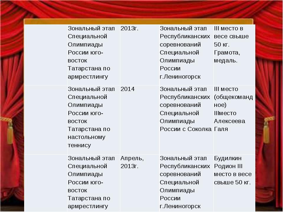 Зональный этап Специальной Олимпиады России юго- восток Татарстана по армре...