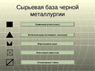 Сырьевая база черной металлургии Каменный уголь (кокс) Железная руда (агломер