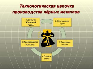 Технологическая цепочка производства чёрных металлов 2.Обогащение руды 1.Добы