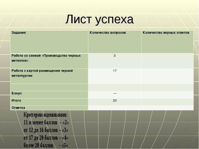 Лист успеха ЗаданияКоличество вопросовКоличество верных ответов Работа со с...