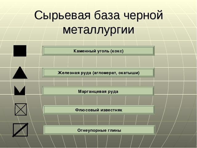 Сырьевая база черной металлургии Каменный уголь (кокс) Железная руда (агломер...