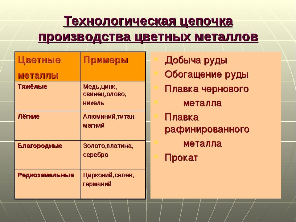 Технологическая цепочка производства цветных металлов Добыча руды Обогащение...