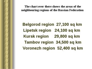 The chart over there shows the areas of the neighbouring regions of the Russi