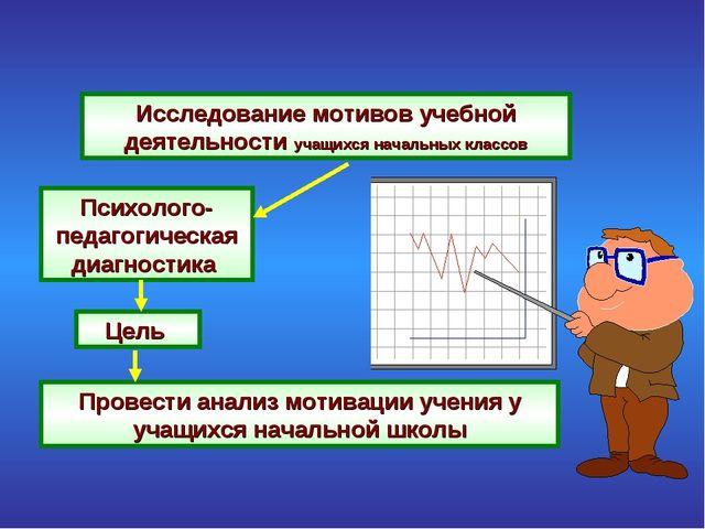 Исследование мотивов учебной деятельности учащихся начальных классов Психолог...