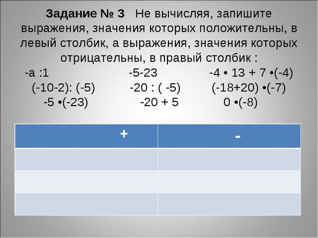 Задание № 3 Не вычисляя, запишите выражения, значения которых положительны, в...