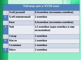 Таблица цен вXVIIIвеке 1. Хлеб ржаной 0,5копейки (половина копейки) 2. Хлеб п
