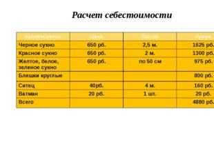 Расчет себестоимости наименование Цена Кол-во сумма Черноесукно 650рб. 2,5м.