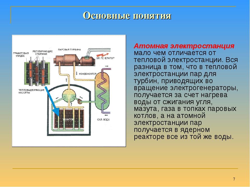 * Атомная электростанция мало чем отличается от тепловой электростанции. Вся...