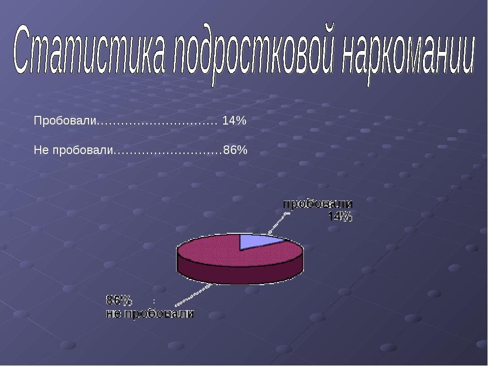 Пробовали………………………… 14% Не пробовали………………………86%