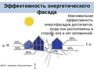 Эффективность энергетического фасада Максимальная эффективность энергофасад