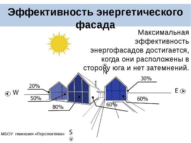 Эффективность энергетического фасада Максимальная эффективность энергофасад...