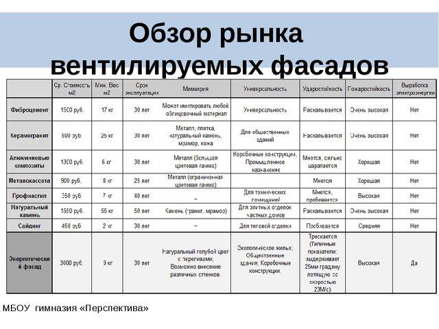Обзор рынка вентилируемых фасадов МБОУ гимназия «Перспектива»