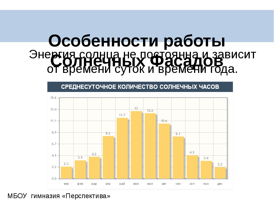 Особенности работы Солнечных Фасадов Энергия солнца не постоянна и зависит о...