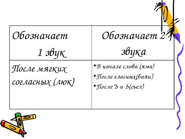 Обозначает 1звук Обозначает2 звука После мягких согласных (люк) В начале слов...