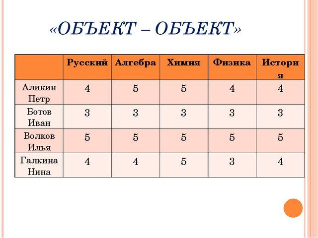 «ОБЪЕКТ – ОБЪЕКТ» РусскийАлгебраХимияФизикаИстория Аликин Петр45544...